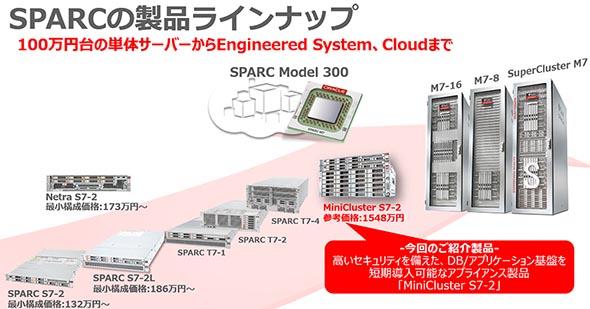 SPARCの製品ラインアップ