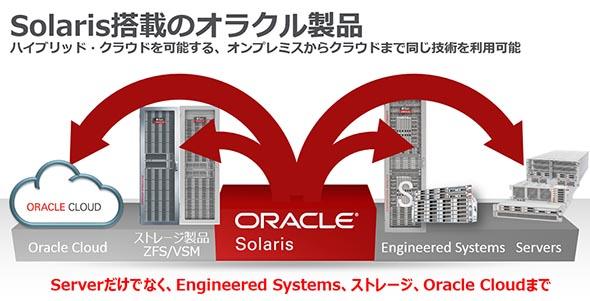 Solarisなら、オンプレミスもクラウドも同じ技術で利用可能
