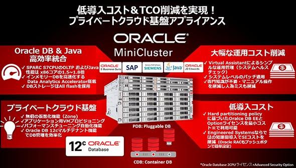 プライベート基盤アプライアンス Oracle MiniCluster