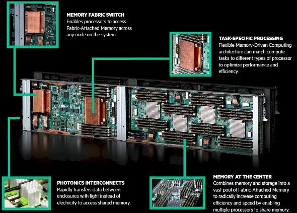 「The Next Platform」で読むグローバルITトレンド(12):HPEが開発する「The Machine」のカギは、メモリのスケーラビリティ (1/3)