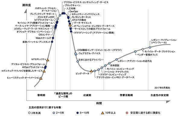 日本におけるテクノロジのハイプ・サイクル:2017年