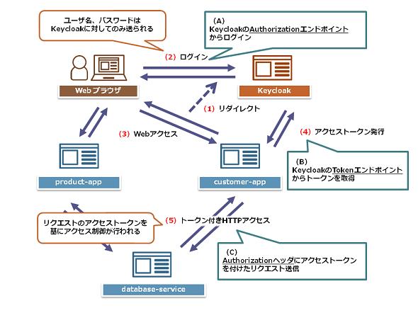 サンプルアプリケーションでKeycloakのSSO動作を確認してみよう (3/3