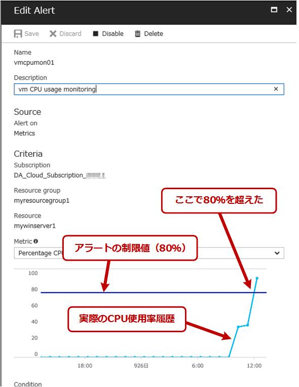 ルールの詳細とCPU使用率のグラフ