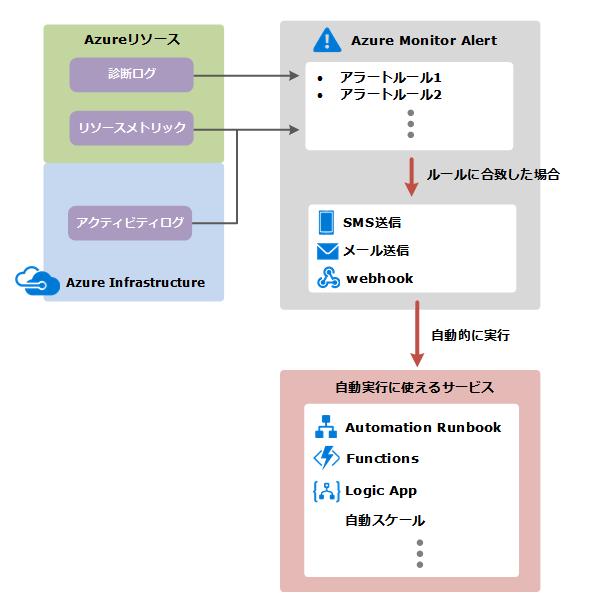 Azureのアラート機能の概要