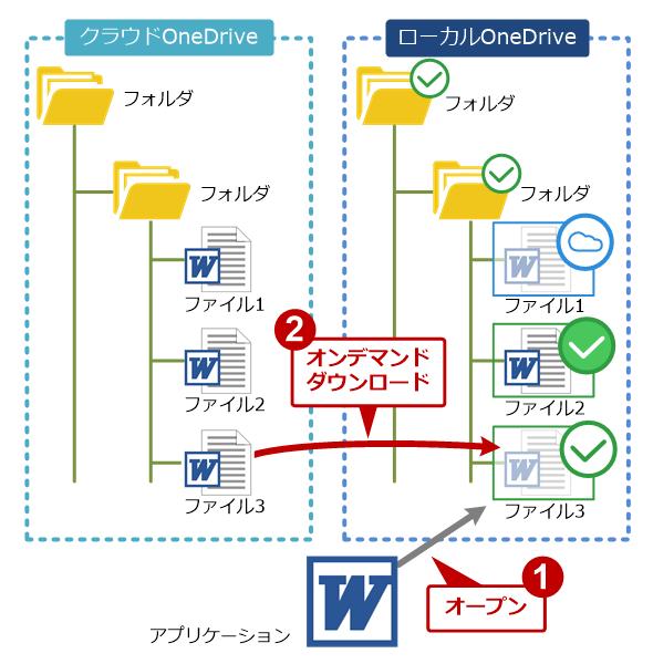 OneDriveのオンデマンド機能