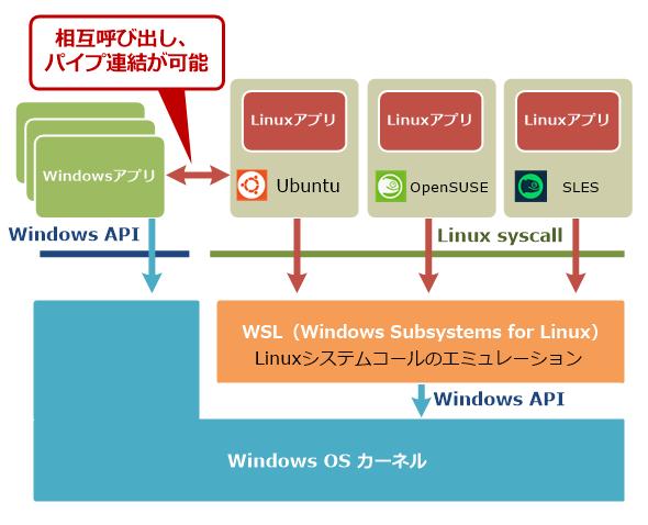 Linux環境を実現するWSL
