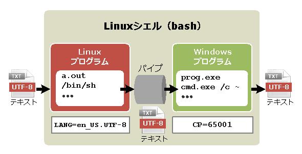 WSL環境における文字コードの扱い