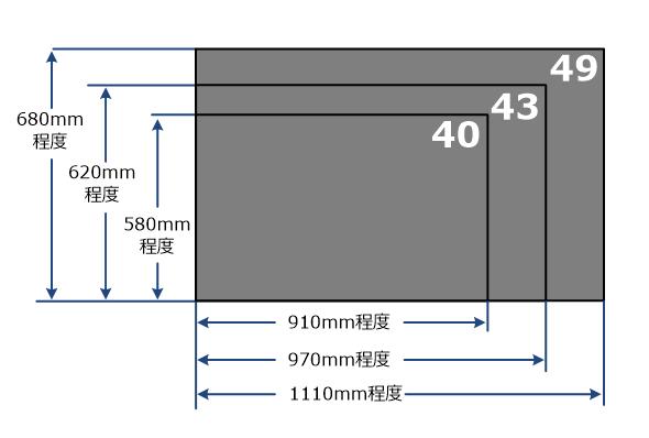 40インチ、43インチ、49インチディスプレイの標準的な大きさ