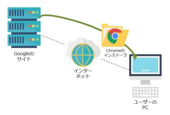 ChromeはGoogleのサイトからインストール