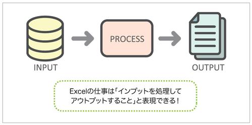 図1 INPUT→ PROCESS → OUTPUT