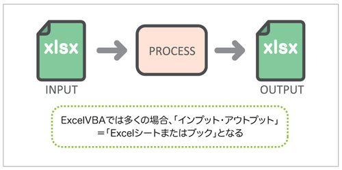図2 ExcelVBAの場合のIPO