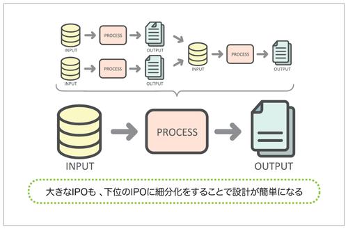 図3 大きなシステムはIPO の細分化をする
