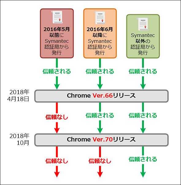 ChromeがSymantec認証局発行の証明書を信頼しなくなるスケジュール