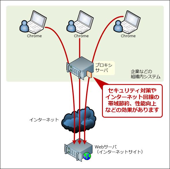 サイト プロキシ