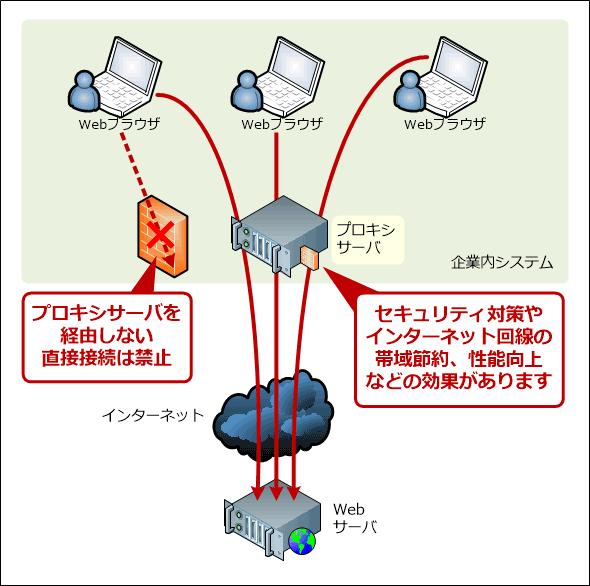 企業内システムにおけるプロキシサーバの例