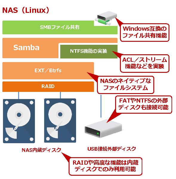SMBファイル共有を実現する仕組み