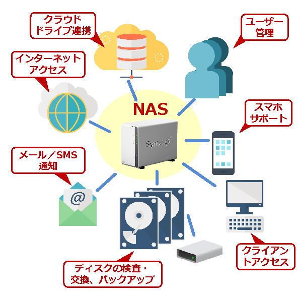 NASの管理