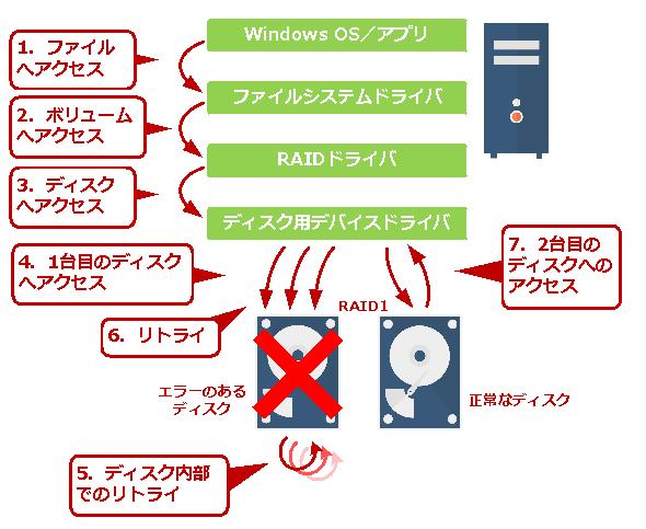 Windows OSのソフトウェアRAIDでディスクエラーが発生した場合の挙動