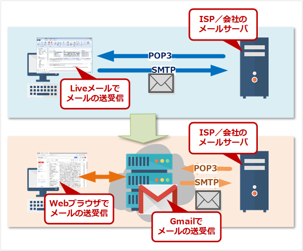 LiveメールからGmailへの移行
