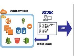 AWSシステムのセキュリティや可用性などを診断――SCSKがサービス提供を開始