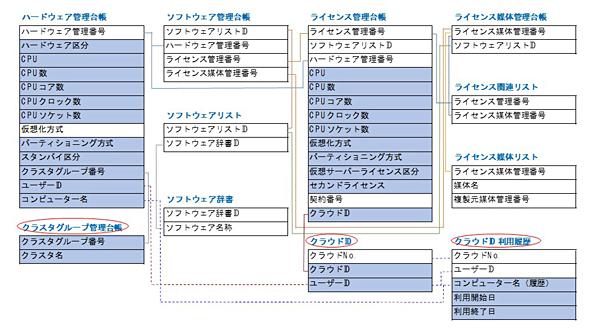 実践! IT資産管理の秘訣(9):仮想環境とクラウドID、IT資産管理で「絶対に外せない」要点とは? (1/3)