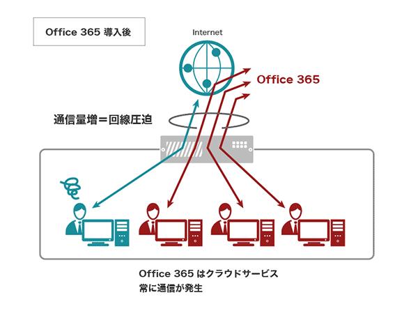 Office 365の利用者に動作が重いと苦情を言われたときにとるべき対策は