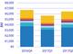 IDC、2017年第4四半期と通年の世界イーサネットスイッチおよびルーター市場、堅調に成長と発表