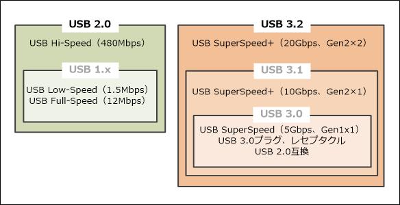 USBの規格(バージョン)