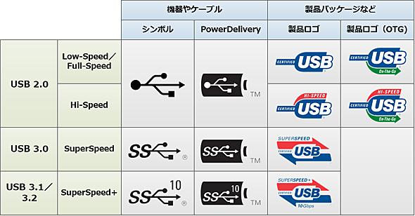 USBのシンボルとロゴ