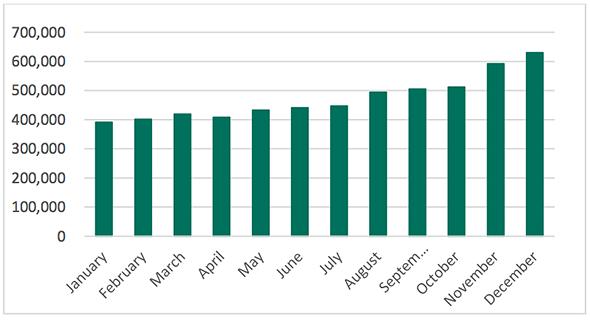 コインマイナーの攻撃を受けたユーザー数の推移(2017年)