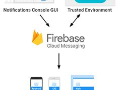 「Googleクラウドメッセージング(GCM)」が1年後に廃止、「Firebase Cloud Messaging(FCM)」への移行が必要に