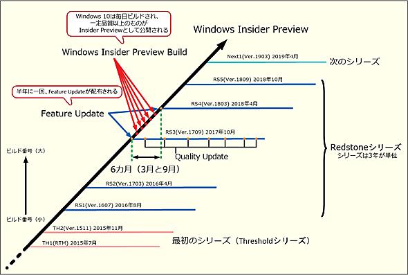 Windows 10のアップデートタイミング