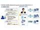 定型業務を対話とAIで自動化——DTCが「Robotics & Cognitive Automation」サービスを提供開始