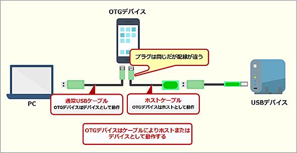 USB OTGの動作