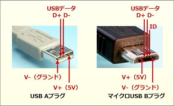 USB OTGコネクターの仕様