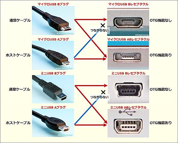 USB OTGのプラグとレセプタクルの関係