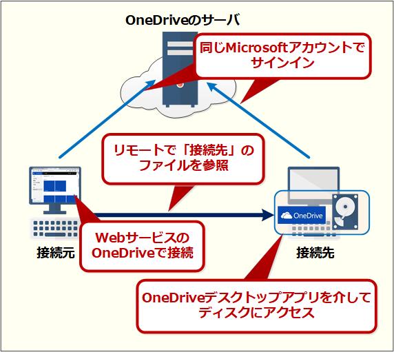 OneDriveを介したディスクのリモート参照