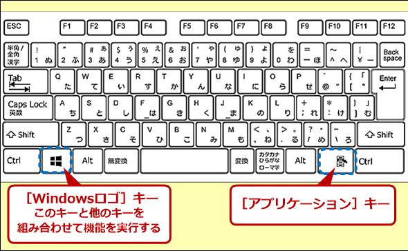 日本語109キーボードのキーレイアウト