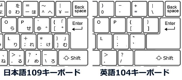 英語レイアウトと日本語レイアウトのキー配置の違い(一部)