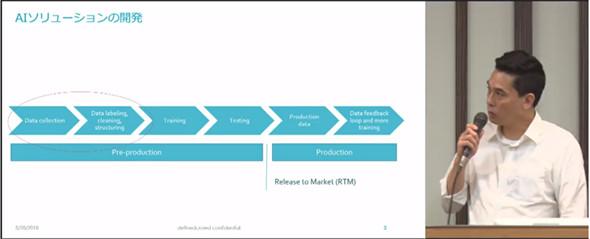 図2 AIソリューションの開発工程