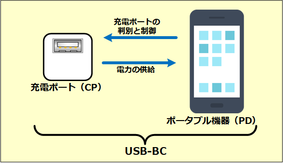 USB Battery Chargeの仕組み