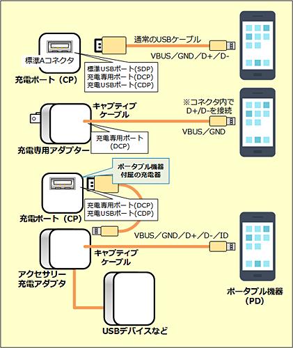 USB-BCの充電形態