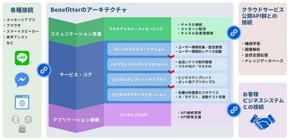 Benefitterの構成図