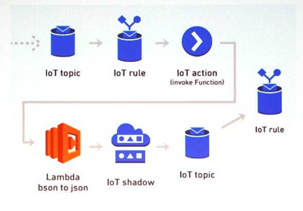 データ送信部分の構成図