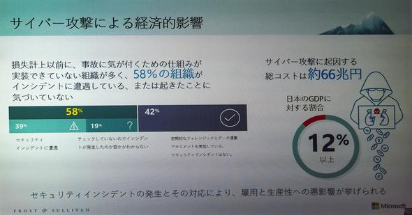 58%の組織がインシデントに遭遇