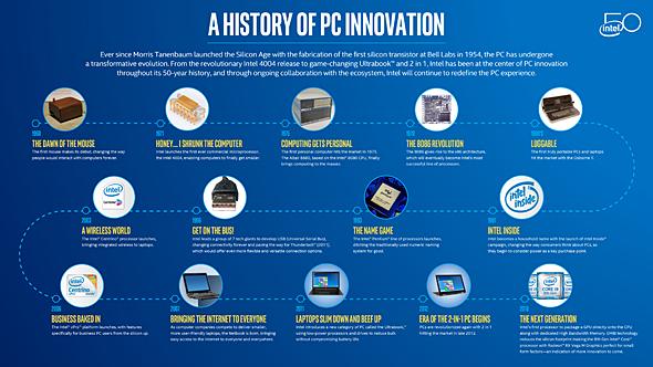 PC革新の歴史