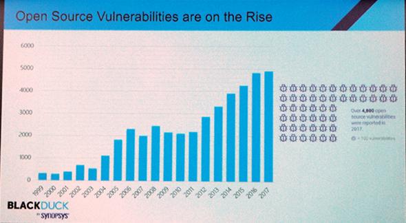 2017年に報告されたオープンソースの脆弱性は4800件を超えた