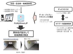 """オープンガバメントツール「FixMyStreet Japan」で""""街づくりのデータドリブン""""を加速――NTTデータ経営研究所とダッピスタジオが協働推進"""