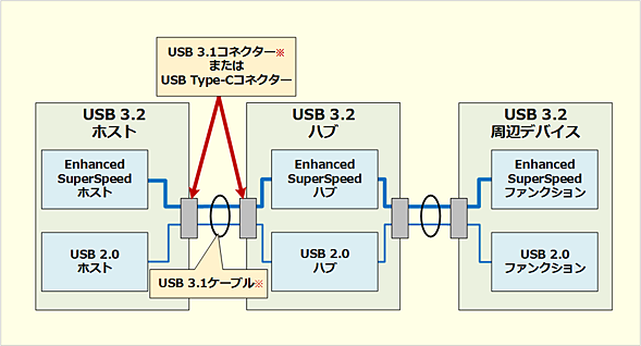 USB 3.2のシステムアーキテクチャ