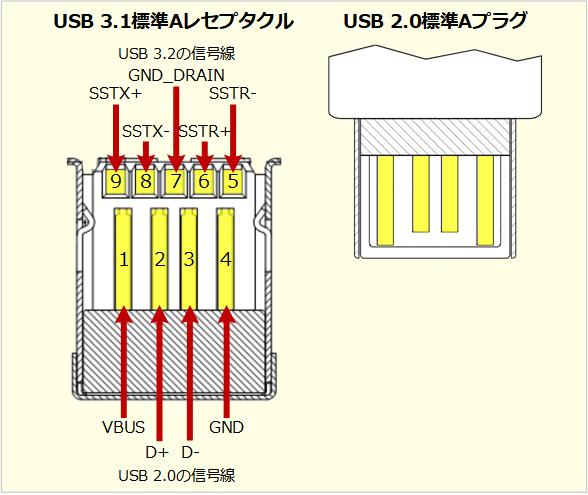 USB 3.2の標準コネクター